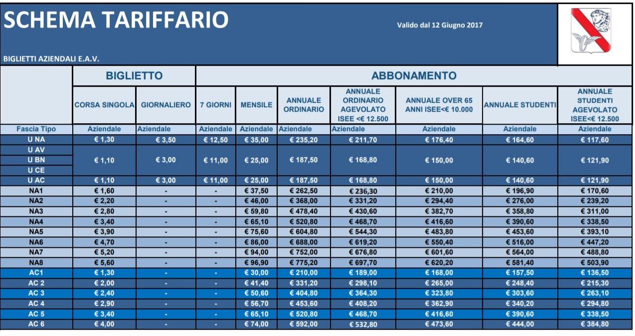 Costi biglietti della circumvesuviana
