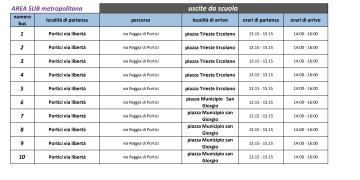 Bus aggiuntivi area sub metropolitana Portici Ercolano SanGiorgio